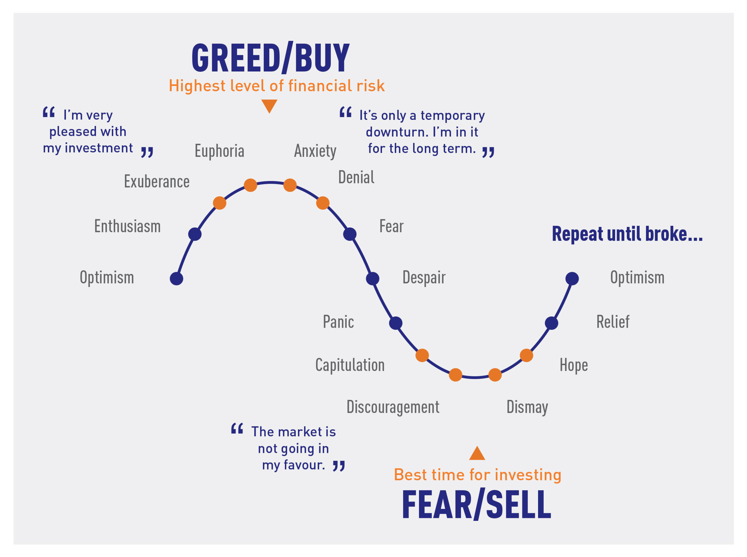 Understand What Are Trading Cycles